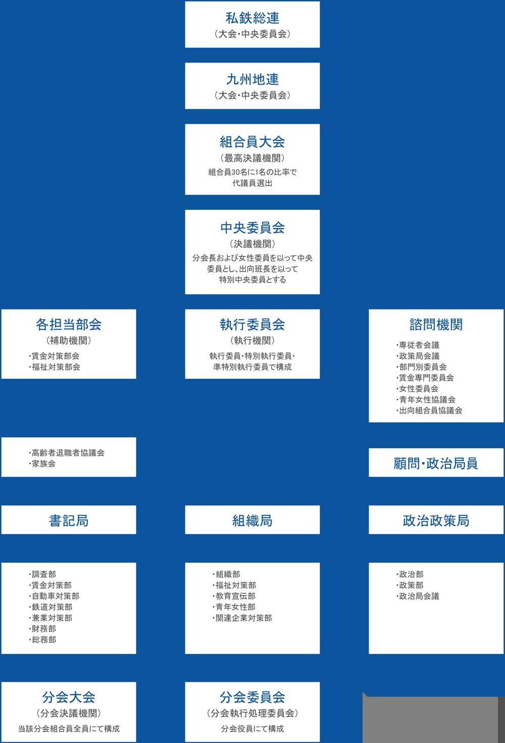 西鉄労組の機関図